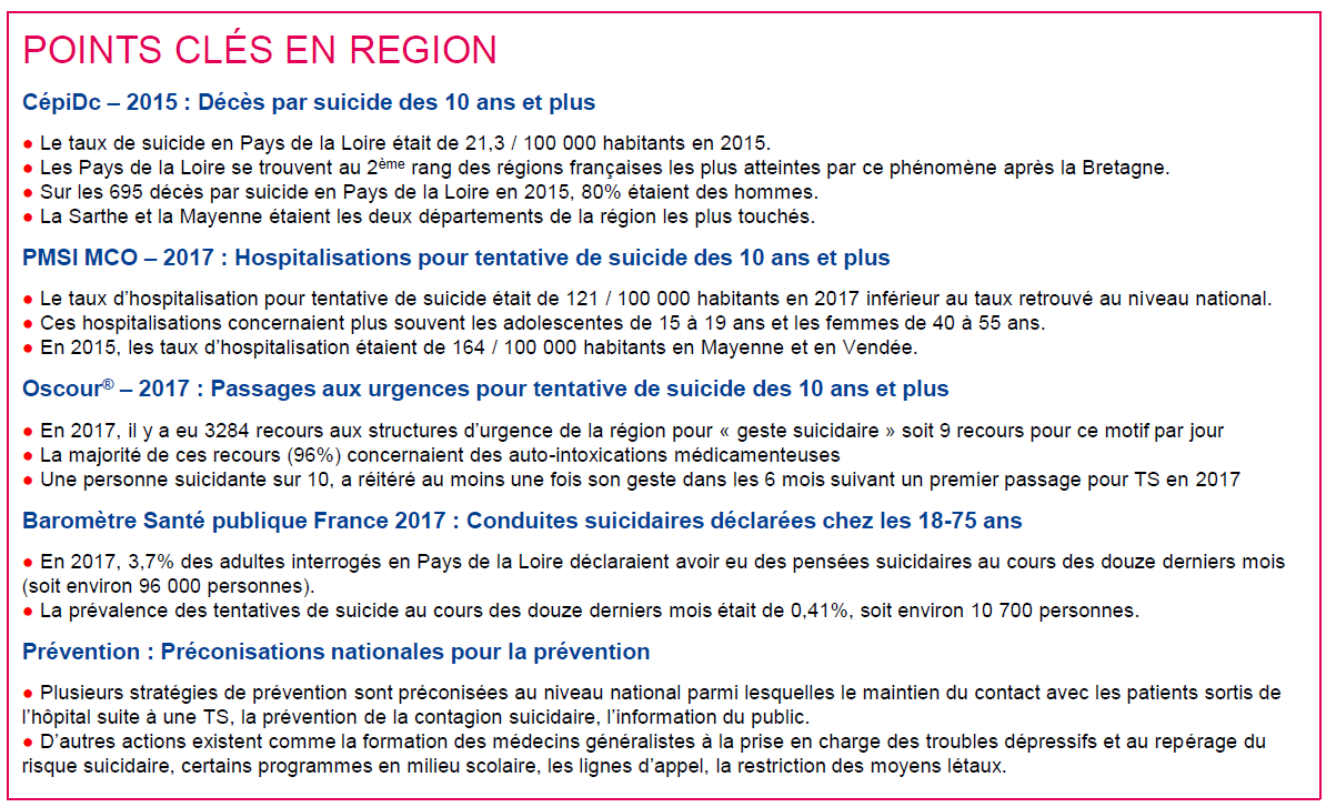 Les points clés en région (indicateurs)