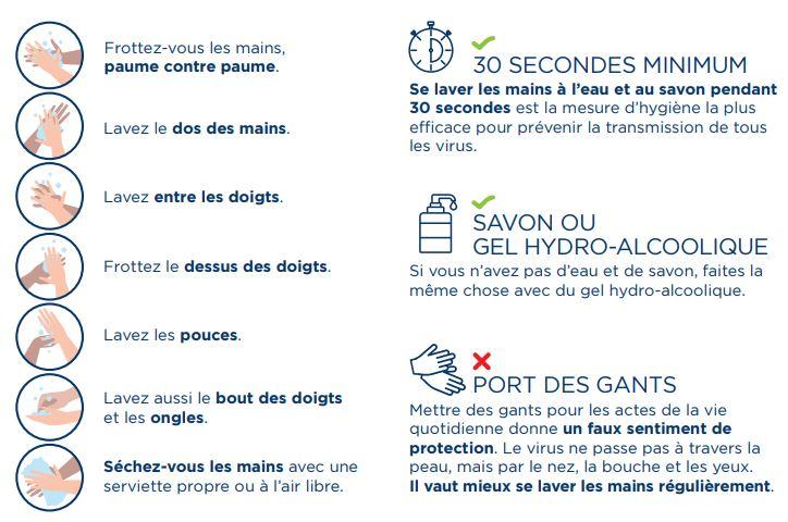 Frottez-vous les mains, paume contre paume. Lavez le dos des mains. Lavez entre les doigts. Frottez le dessus des doigts. Lavez les pouces. Lavez aussi le bout des doigts et les ongles. Séchez-vous les mains avec une serviette propre ou à l'air libre. Se laver les mains à l'eau et au savon pendant 30 secondes. Si vous n'avez pas d'eau et de savon, faites la même chose avec du gel hydro-alcoolique. Mettre des gants pour les actes de la vie quotidienne donne un faux sentiment de protection.